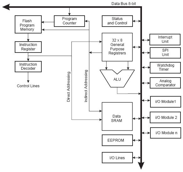 blockdiagramm der avr